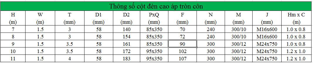 Thông số cột đèn cao áp tại Bắc ninh tròn côn