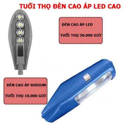 Đèn led cao áp và đèn cao áp Metal Halide